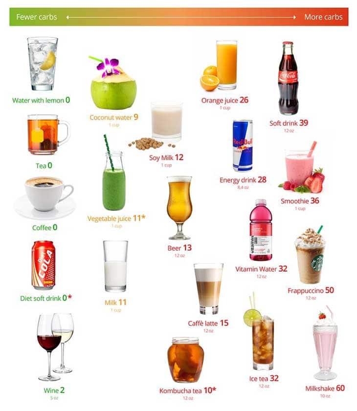 Beverages for Keto-friendly Diet