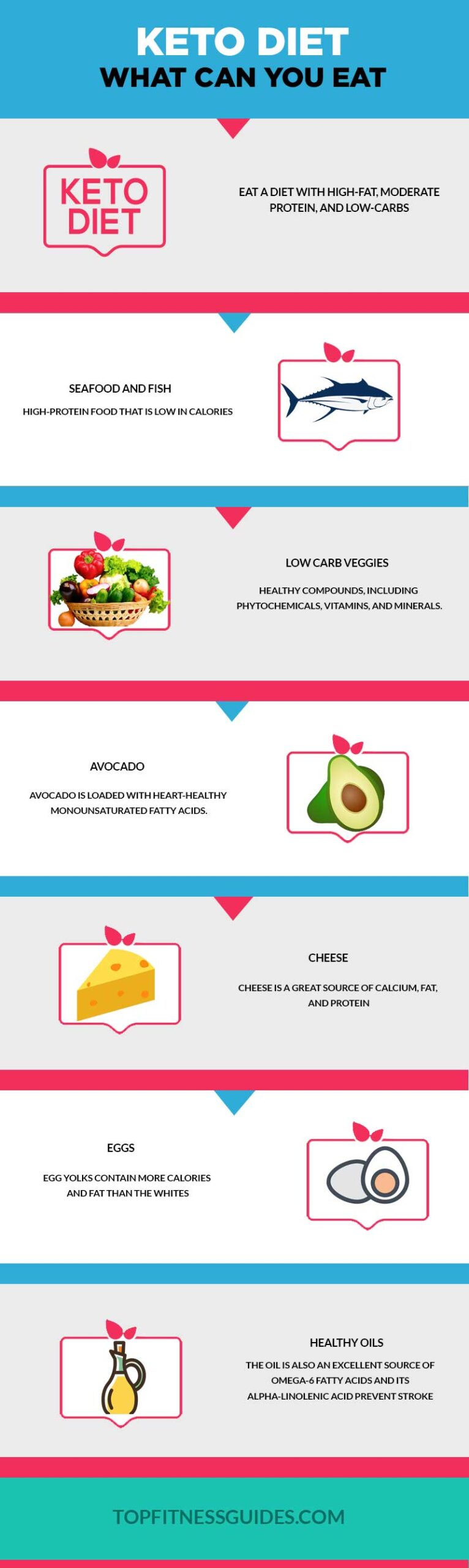 What Can You Eat on Keto Diet Infographic