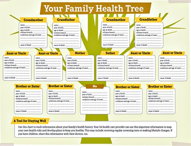 How to Collect Family Medical Information for Family Health Tree